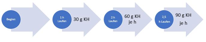 Kohlenhydrate Zufuhr während des Laufs